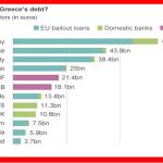 La BBC a annoncé la France comme deuxième plus grand créancier européen de la Grèce après l'Allemagne. D'où vient la richesse de la France ? The Bridge MAG. Image.