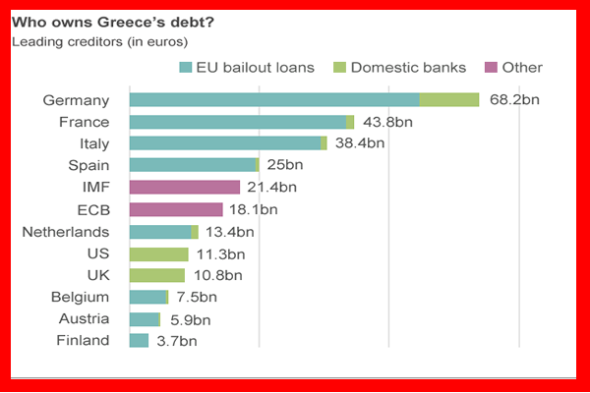 The BBC announced that France is Greece's second largest creditor in Europe, after Germany. Where does France get its money? The Bridge MAG. Image.